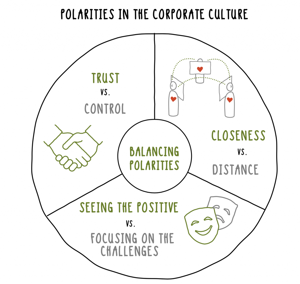 Polarities in the corporate culture
