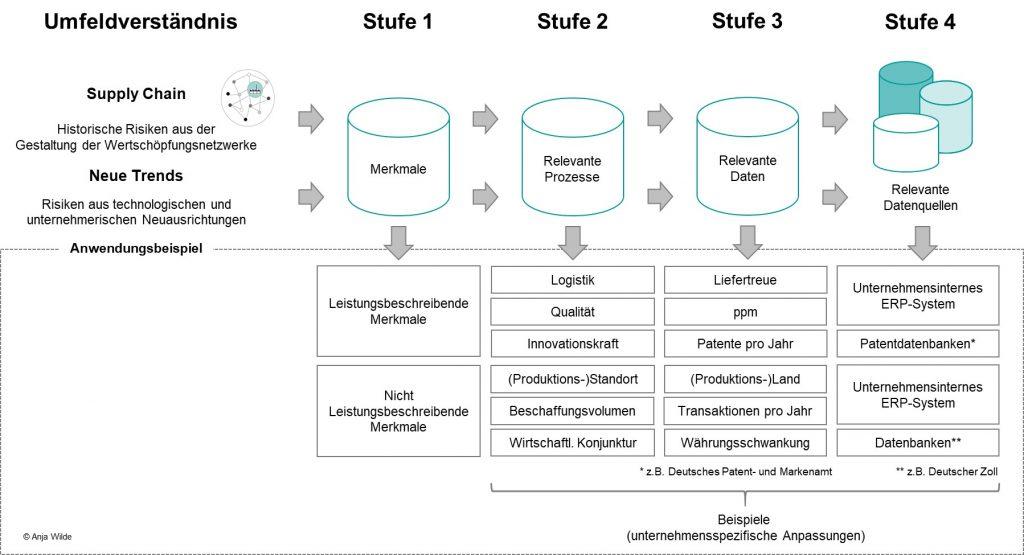 Vierstufiges Vorgehen zur Identifizierung relevanter Daten und Datenquellen
