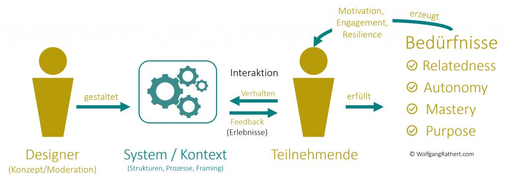 So gelingen Online-Workshops und Online-Events - 3 Zutaten und einige Anleitungen 2