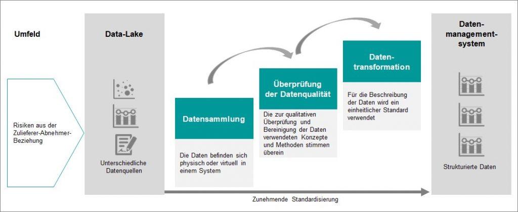 Bild 1 Stufenleiter der Datenintegration im Lieferantenmanagement