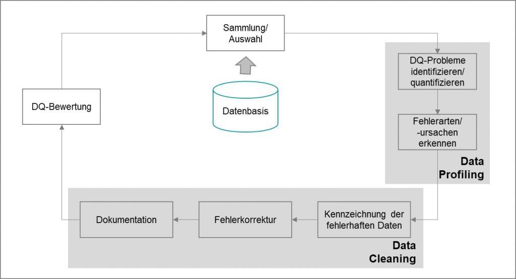 Bild 4 Data Profiling und Data Cleaning Prozess