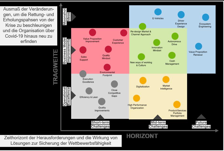 Crowdsourcing Ausmass und Wirkung - Transformations-Heatmap