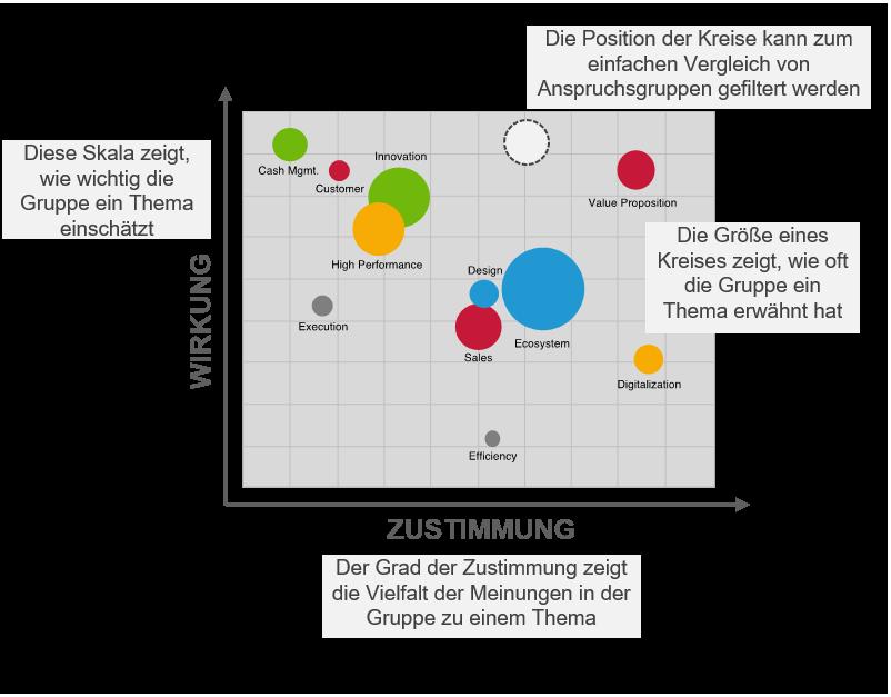 Crowdsourcing - Prioritäts- und Konsensmatrix