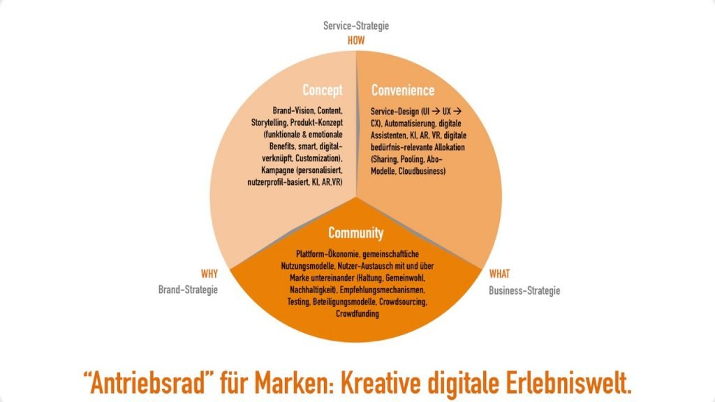 3C Digitalisierung Kreative digitale Erlebniswelt