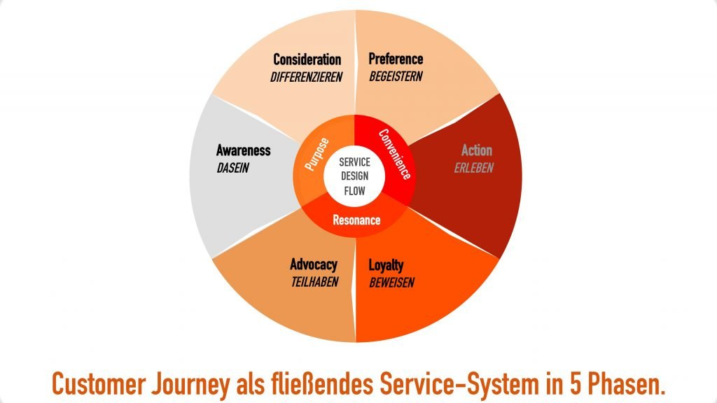 Customer Service Journey Map
