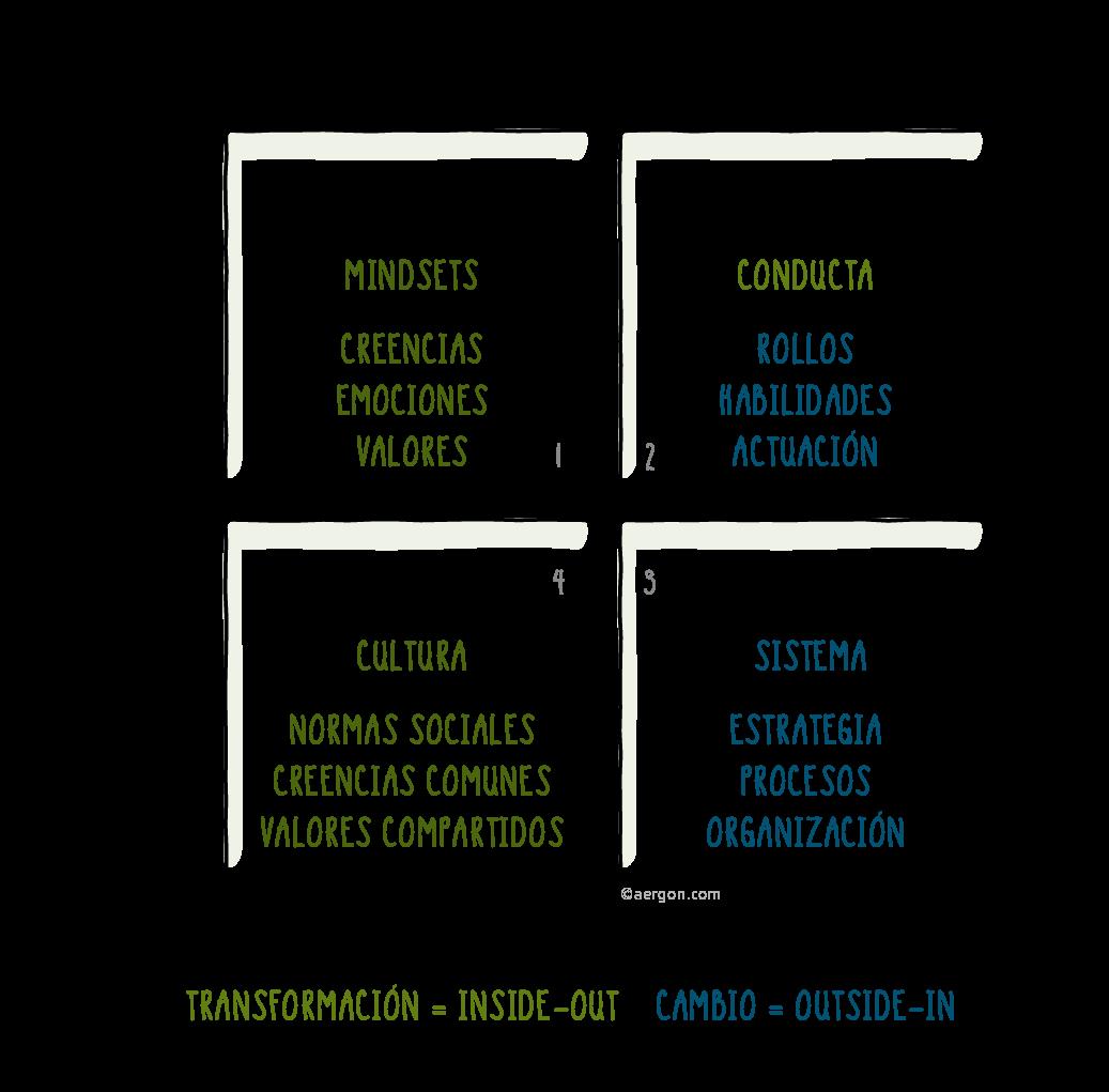 Dimensiones de los procesos de cambio holísticos y exitosos