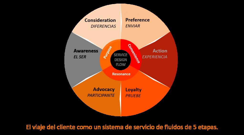 El viaje del cliente como un sistema de servicio de fluidos de 5 etapas.