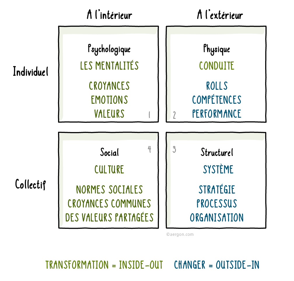 The dimensions of a successful, holistic transformation process(based on Ken Wilber)