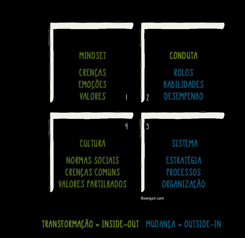 As dimensões de um processo de transformação holístico e bem sucedido (baseado em Ken Wilber)