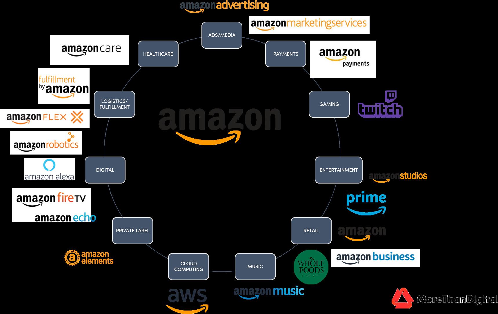 Visión general del ecosistema del Amazon