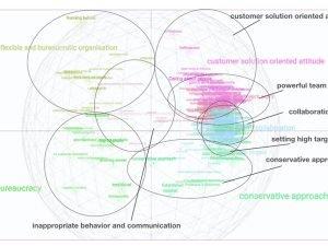 Transformation der Unternehmenskultur  - wozu und wie? 1