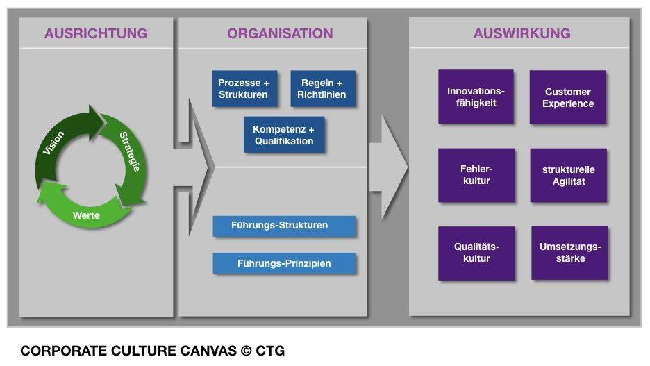 Transformation der Unternehmenskultur  - wozu und wie? 3