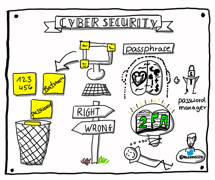 Sketch Cyber Security by Moritz Meissner