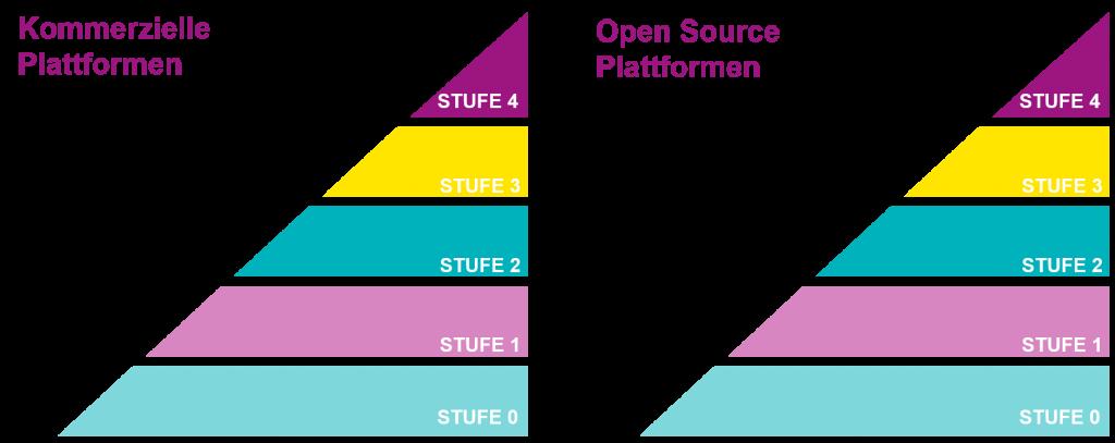 Entwicklungsstufen der Digitalisierung in der Produktion - Vergleich von Open Source und Kommerziellen Plattformen