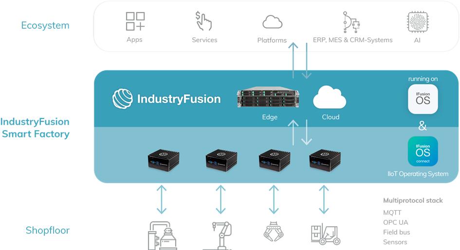 IndustryFusion Open Source Öksystem für Smart Factory