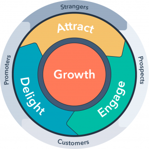 Attract - Engage - Delight - Grow by HubSpot