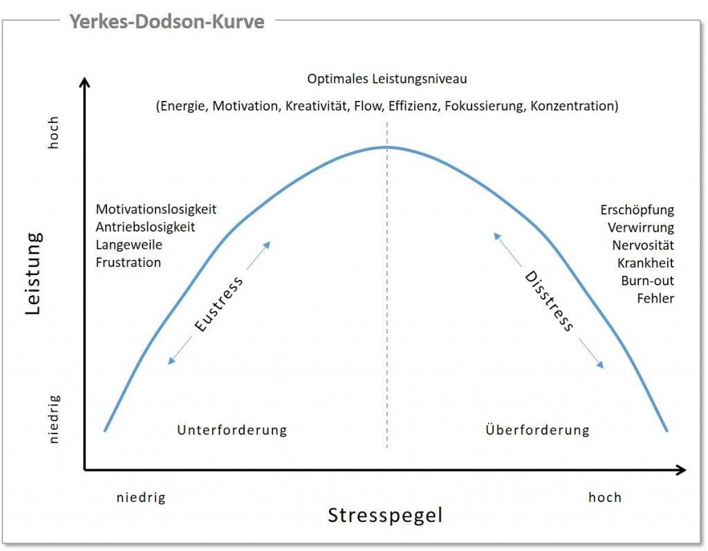 Stress-Leistung-Kurve - Yerkes-Dodson-Kurve
