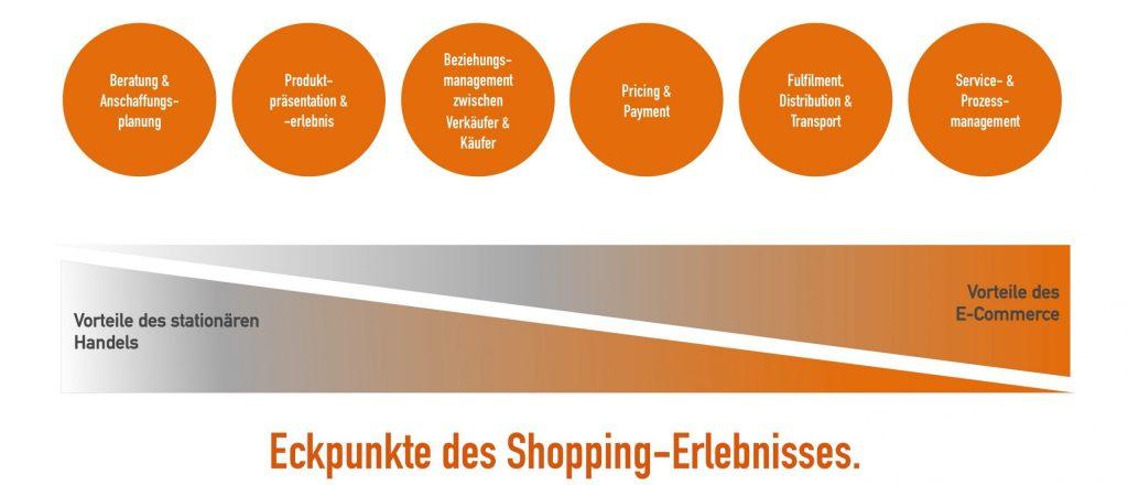 Eckpunkte Shoppingerlebnis - Kritierien des Shopping-Erlebnisses zwischen Offline und Online Handel