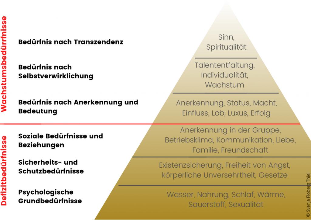 Maslowsche Bedürfnisspyramide