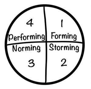 Phasenmodell der Teamentwicklung