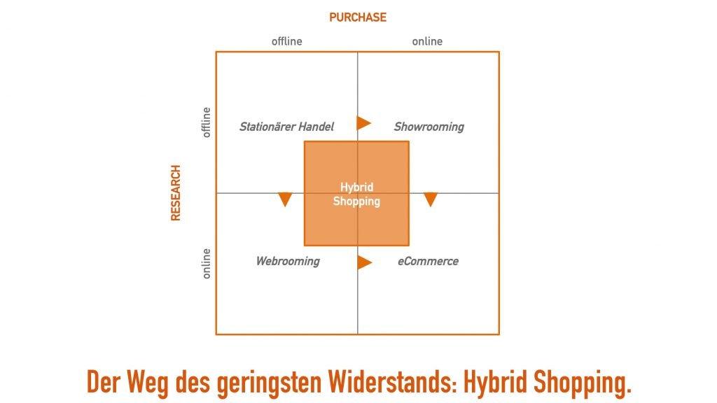 Hybrides Shopping - Der weg zum geringsten Wiederstand