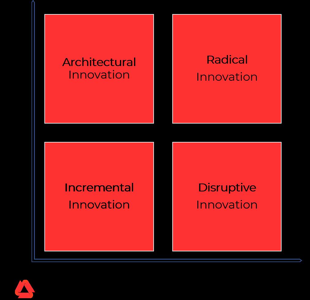 4 Types of Innovation - Incremental innovation, disruptive innovation, architectural innovation, radical innovation