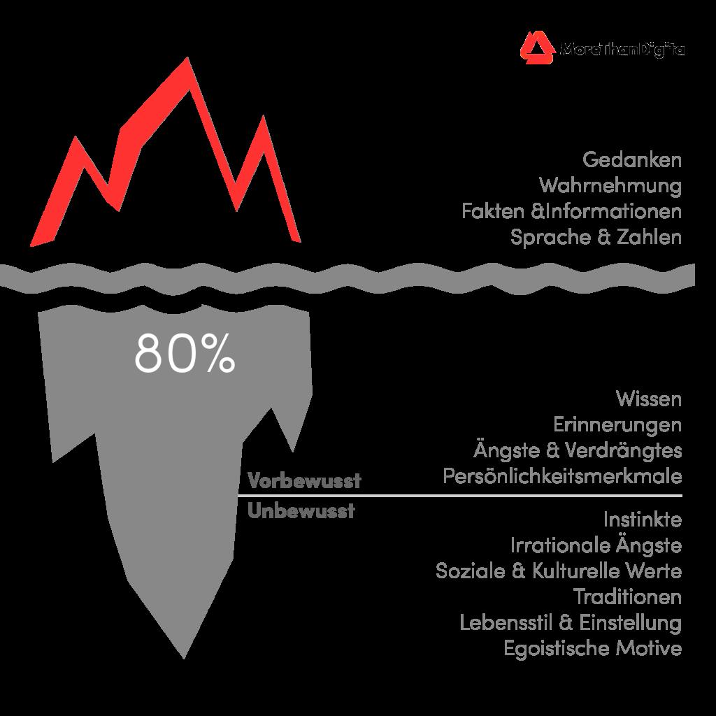 Eisbergmodell mit Pareto-Prinzip - nach Freud, von Ruch und Zimbardo