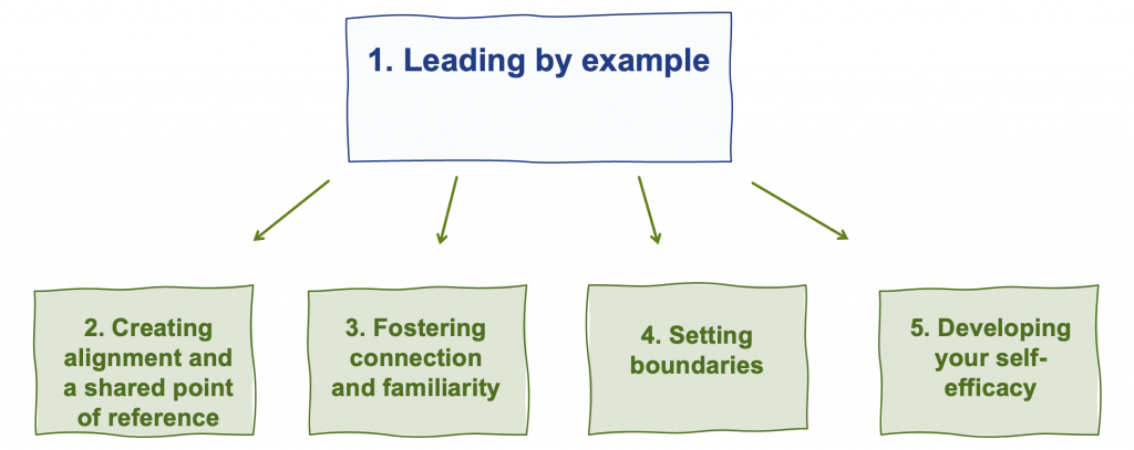 Five elements that you, as a leader, can use to promote wellbeing and resilience in the long term.