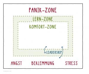 Komfort-Zone, Lern-Zone und Panik-Zone