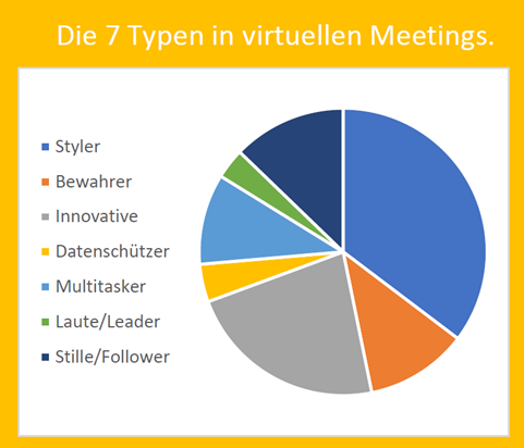 7 Meeting-Typen in virtuellen Meetings_ Abbildung1_morethandigital