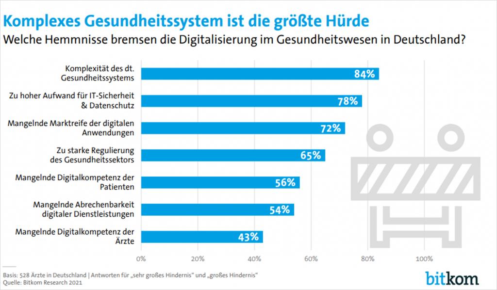 Medizin 4.0 - Wie digital sind Deutschlands Ärzte