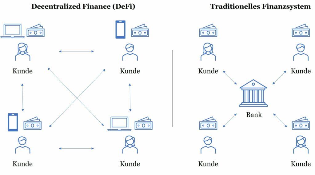 Unterschied zwischen Decentralized Finance (DeFi) und Traditionellem Finanzsystem