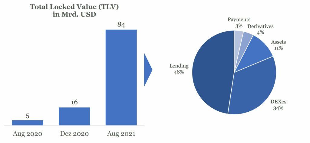 Abbildung 2 - Total Locked Value (TLV) Entwicklung und Kategorien