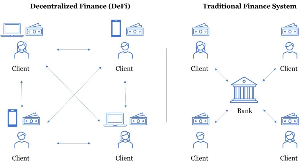 Difference between Decentralized Finance (DeFi) and traditional financial system