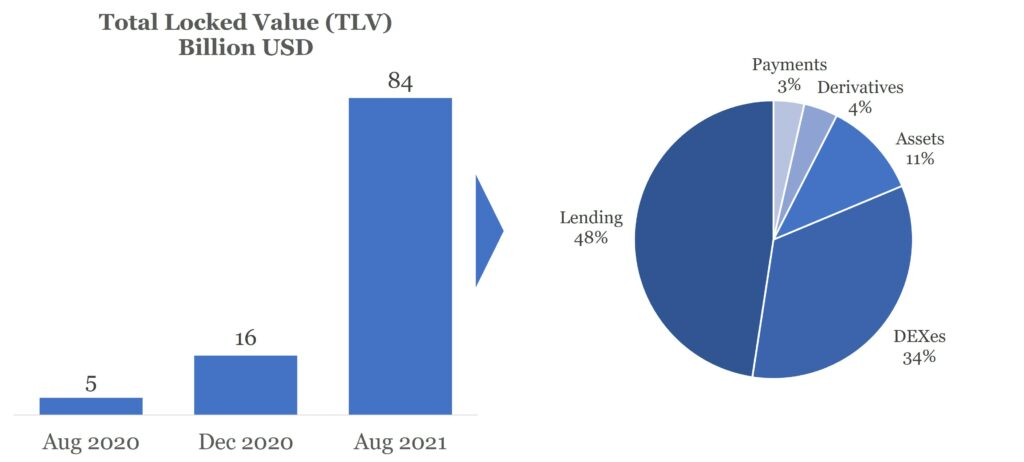 Chart2 - Total locked Value (TLV) development and categories